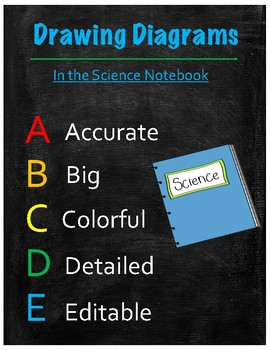Science Posters for the Elementary Classroom