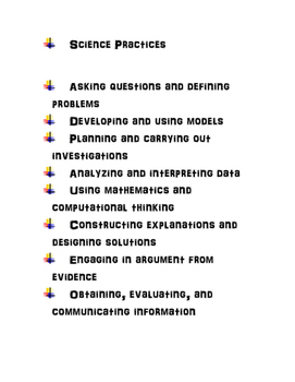 Science Practices Poster