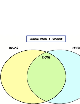 Science Rocks And Minerals Venn Diagram Chart Poster Sign Printable!