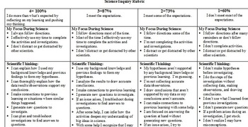Science Rubric/Assessment for Inquiry Learning or Experiment/Investigation