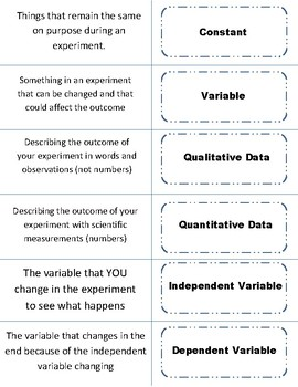 Science Scientific Method Interactive Vocabulary Cards Game Activity