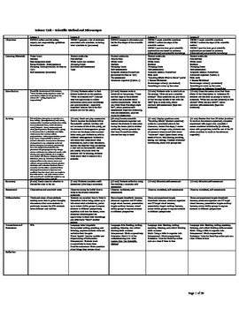 Scientific Method - Unit and Lesson Plans, Assessments, Experiments