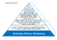 Science Specific VCOP Pyramid