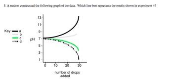 Science Standardized Test Practice