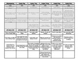 Science Standards Ohio - Grades Kindergarten through 5 - Comparison