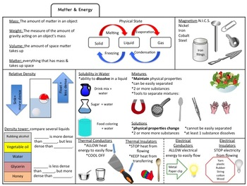 Science Study Guide Booklet (5th Grade STAAR Aligned)