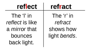 Science TEKS 5.6C REVIEW (Light Reflection, Refraction)