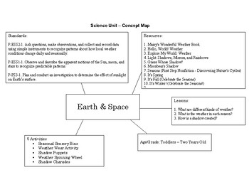Science Unit Concept Map for Toddlers - Pre-K CCSS Aligned (Earth + Space)