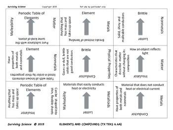 Science Vocabulary Scramble: Metals, Nonmetals and Metalloids (TX TEKS 6.6A)