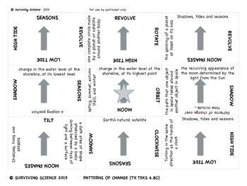 Science Vocabulary Scramble: Patterns of Change (TX TEKS 4.8C)
