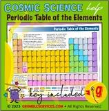 Elements: Periodic Table - Elementary Spring Montessori Sc
