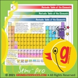 Elements: Chemistry Color Coded Periodic Table - Montessor