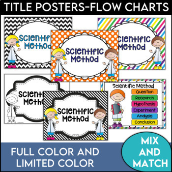 Scientific Method Posters Multi-Colored with White Frames