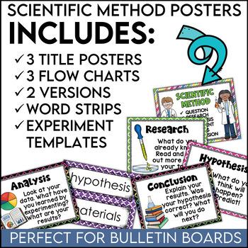 Scientific Method Posters Multi-Colors
