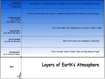 Science project Layers of Earth's Atmosphere