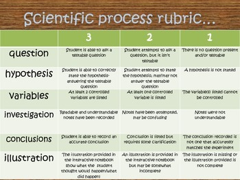 Scientifc Process rubric...