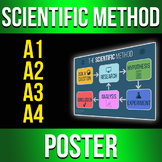 Scientific Experiment Method HD Poster (Size A1, A2, A3, A4)