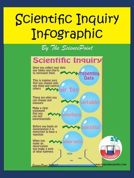 Scientific Inquiry Infographics Poster
