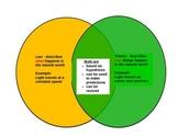 Scientific Law & Scientific Theory Venn Diagram