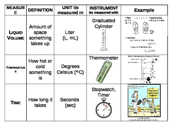 Scientific Measures-a metric reference sheet