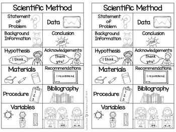 Scientific Method - Posters to Understand the Scientific Process