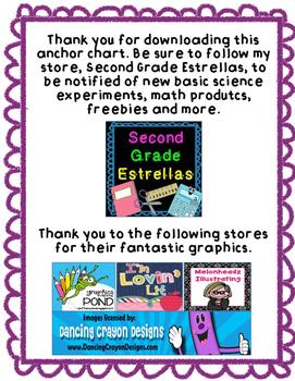 Scientific Method Anchor Chart (FREEBIE)