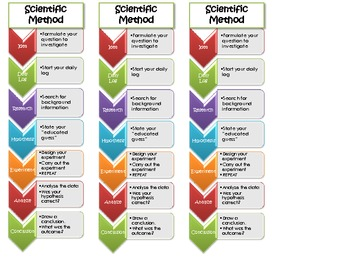 Scientific Method Bookmarks