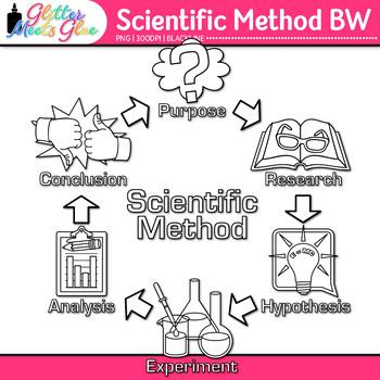Scientific Method Clip Art {Science Graphics for Inquiry B