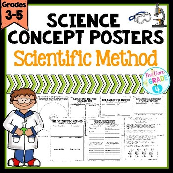Scientific Method Concept Posters