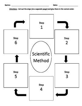 Scientific Method Cut & Paste Activity Sub Plan