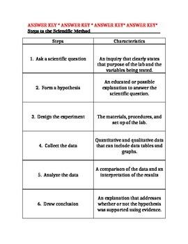 Scientific Method Cut and Sort Activity