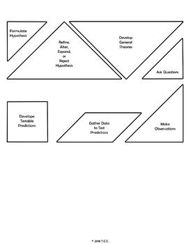 Scientific Method Exploration Activity & Worksheet