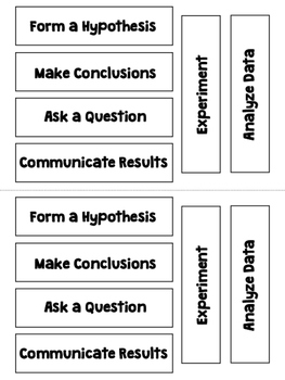 Scientific Method Flapbook