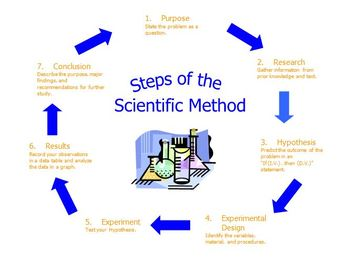 original 423365 1 scientific method flow chart poster by science explosion tpt