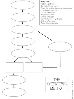 Scientific Method Formative Assessment ***FREE!!!!***