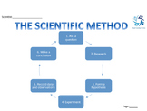Scientific Method Graphic