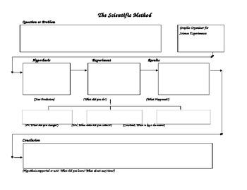 scientific method graphic organizer for experimental design tpt. Black Bedroom Furniture Sets. Home Design Ideas