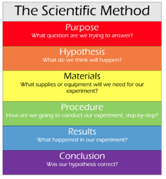 Scientific Method: Hypothesis Writing Guide