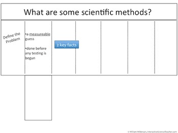 Scientific Method- A Graphic Organizer To Introduce The Sc