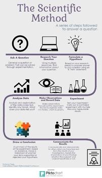 Scientific Method Infographic