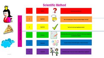 Scientific Method Infographic with Mnemonic