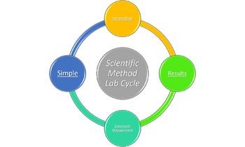 Scientific Method Lab Cycle Process