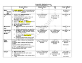 Scientific Method Lab Cycle Rubric