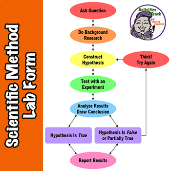 Scientific Method Lab Data Recording Form - Ready to Use