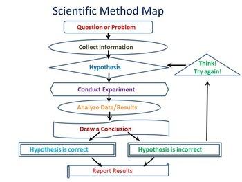 Scientific Method Map