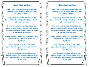 Scientific Method Mini Anchor Chart