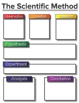 Scientific Method Notes and Graphic Organizer