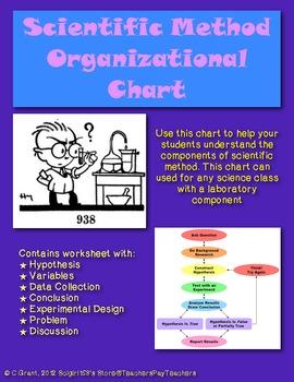 Scientific Method Organizational Chart for the Laboratory