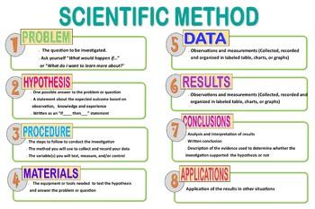 Scientific Method Classroom or Lab Display