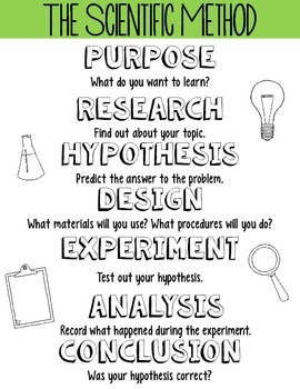 Scientific Method Poster Freebie